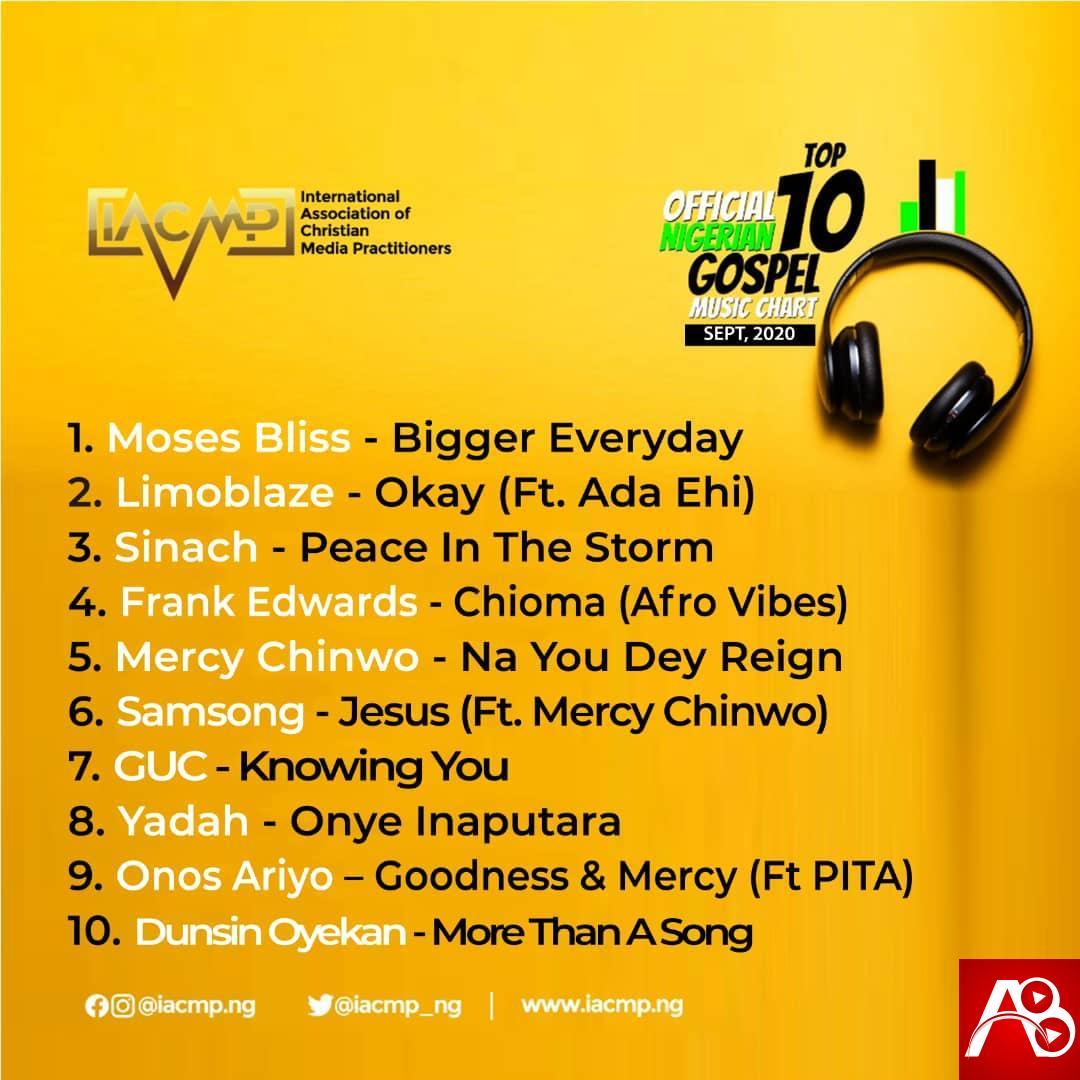 Tops Official Nigerian Gospel Music Top 10 Chart [Sept 2020]